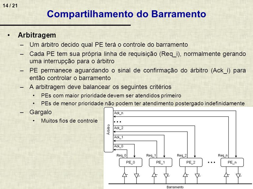 14 / 21 Arbitragem –Um árbitro decido qual PE terá o controle do barramento –Cada PE tem sua própria linha de requisição (Req_i), normalmente gerando