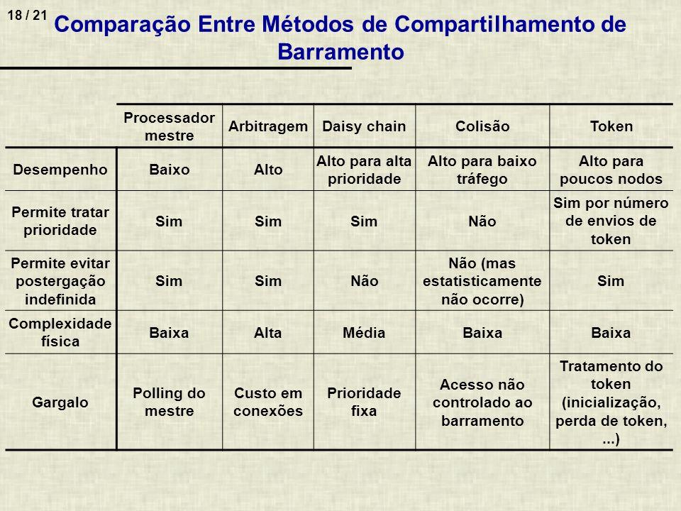 18 / 21 Comparação Entre Métodos de Compartilhamento de Barramento Processador mestre ArbitragemDaisy chainColisãoToken DesempenhoBaixoAlto Alto para