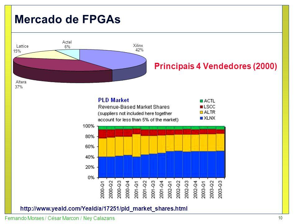 10 Fernando Moraes / César Marcon / Ney Calazans Principais 4 Vendedores (2000) Xilinx 42% Altera 37% Lattice 15% Actel 6% http://www.yeald.com/Yeald/
