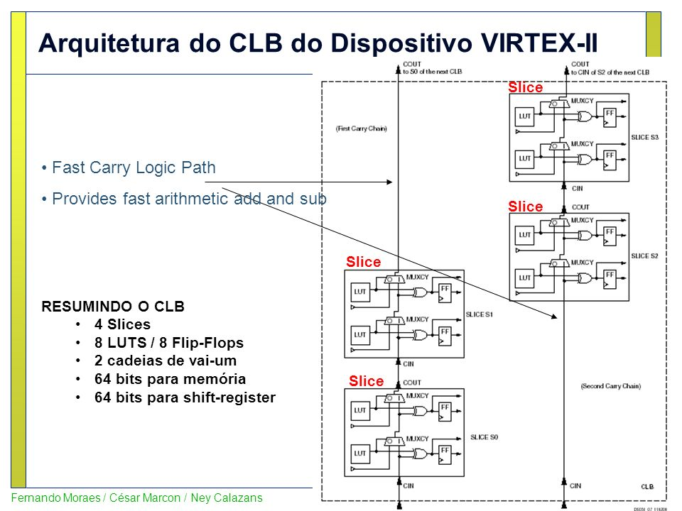 14 Fernando Moraes / César Marcon / Ney Calazans Arquitetura do CLB do Dispositivo VIRTEX-II Slice Fast Carry Logic Path Provides fast arithmetic add