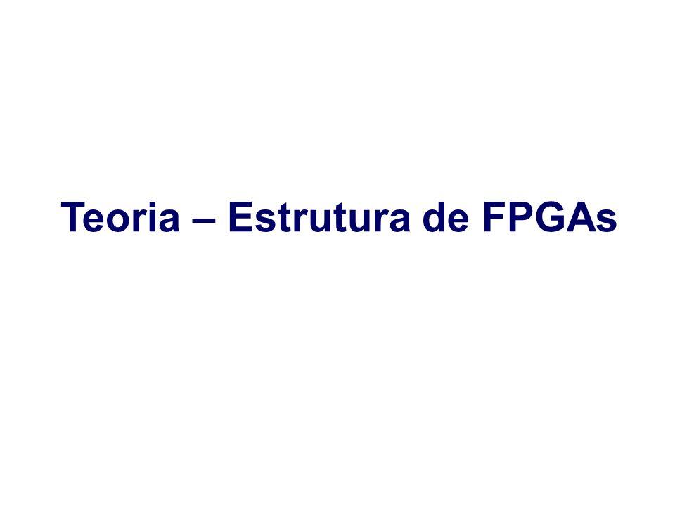 Teoria – Estrutura de FPGAs