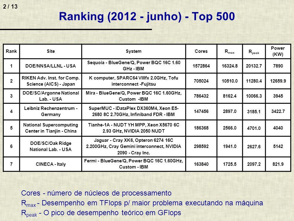 2 / 13 Ranking (2012 - junho) - Top 500 Cores - número de núcleos de processamento R max - Desempenho em TFlops p/ maior problema executando na máquin