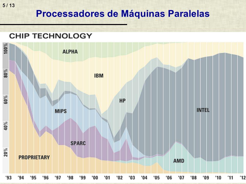 5 / 13 Processadores de Máquinas Paralelas