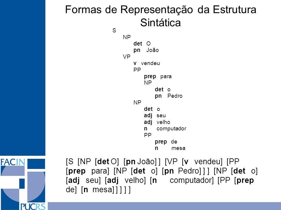 Formas de Representação da Estrutura Sintática S NP det O pn João VP v vendeu PP prep para NP det o pn Pedro NP det o adj seu adj velho n computador P