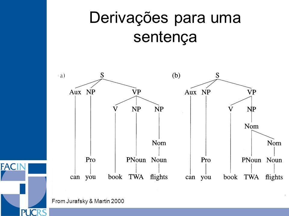 Derivações para uma sentença From Jurafsky & Martin 2000