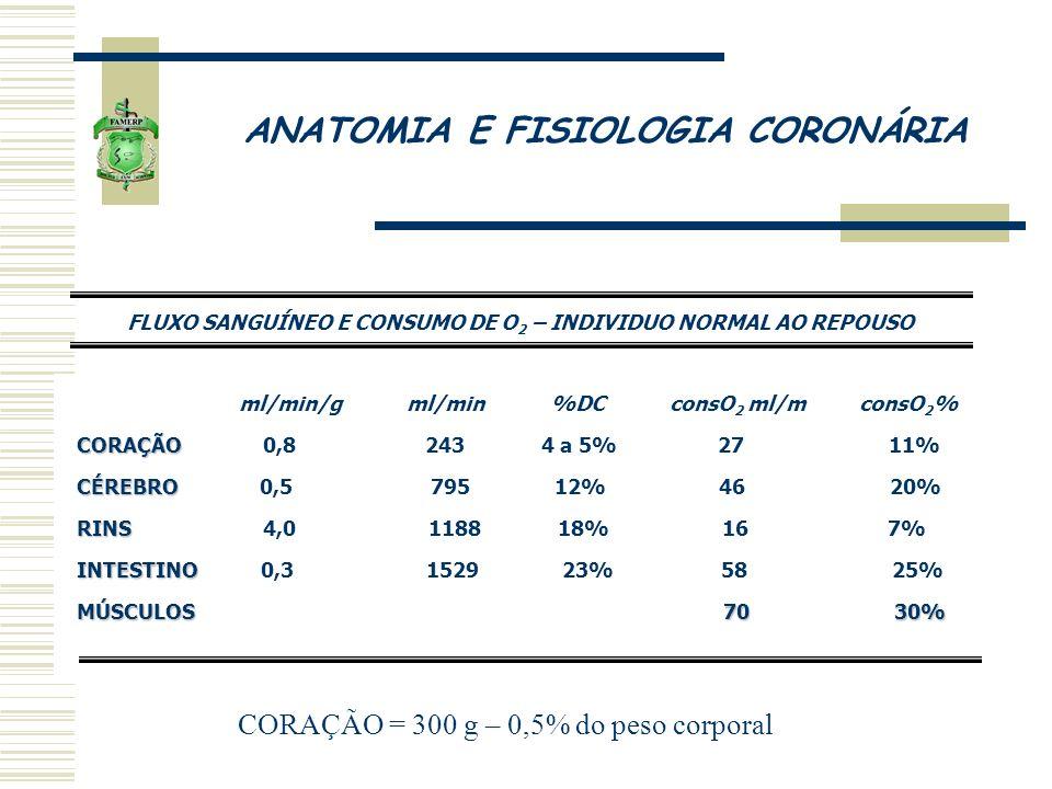 ANATOMIA E FISIOLOGIA CORONÁRIA ml/min/g ml/min %DC consO 2 ml/m consO 2 % CORAÇÃO CORAÇÃO 0,8 243 4 a 5% 27 11% CÉREBRO CÉREBRO 0,5 795 12% 46 20% RI