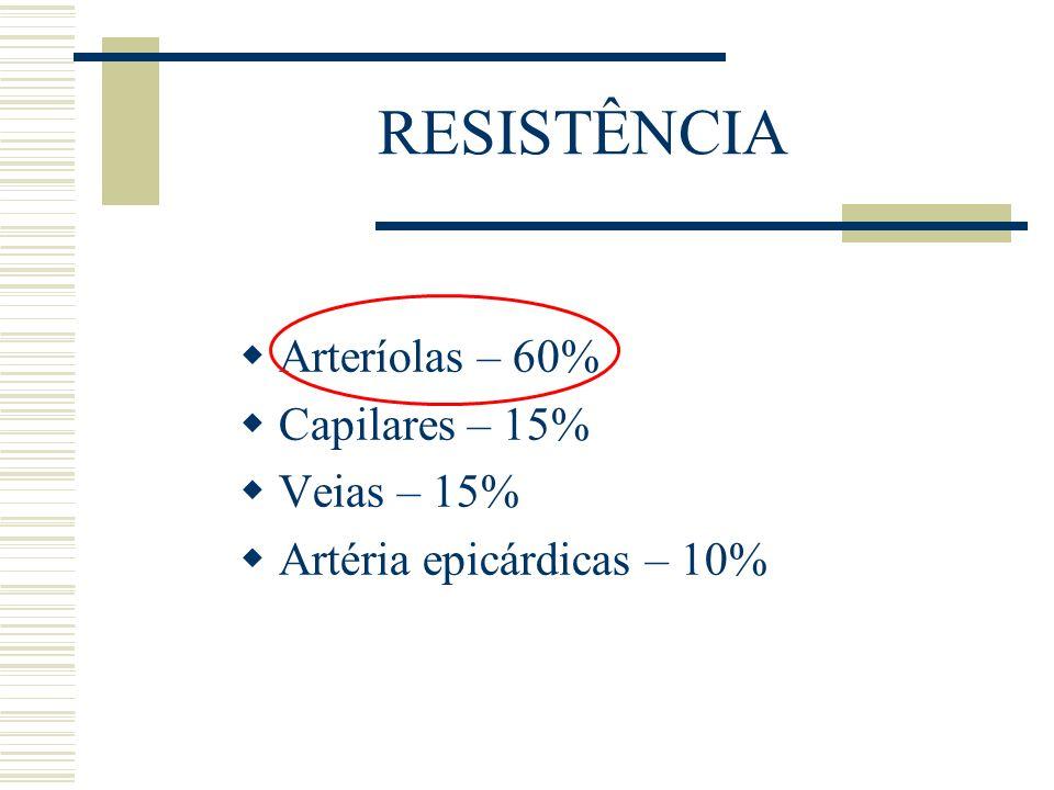 RESISTÊNCIA Arteríolas – 60% Capilares – 15% Veias – 15% Artéria epicárdicas – 10%