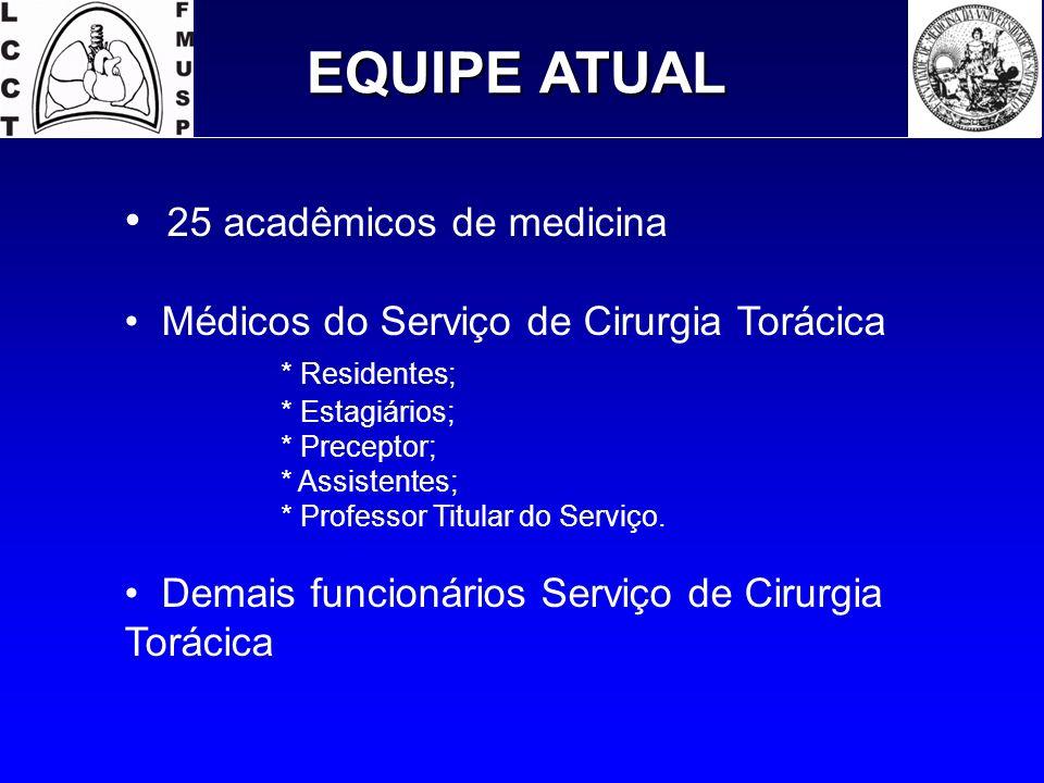 EQUIPE ATUAL 25 acadêmicos de medicina Médicos do Serviço de Cirurgia Torácica * Residentes; * Estagiários; * Preceptor; * Assistentes; * Professor Ti
