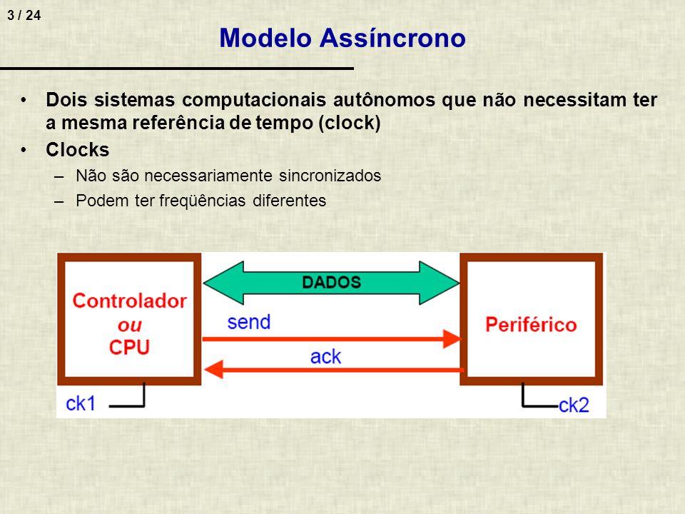 14 / 24 7.No modelo de transferência de dados assíncrono, considerando comunicação unidirecional e sinais de controle send/ack, qual o intervalo de tempo teórico para efetuar a transmissão do primeiro dado da CPU para o periférico.