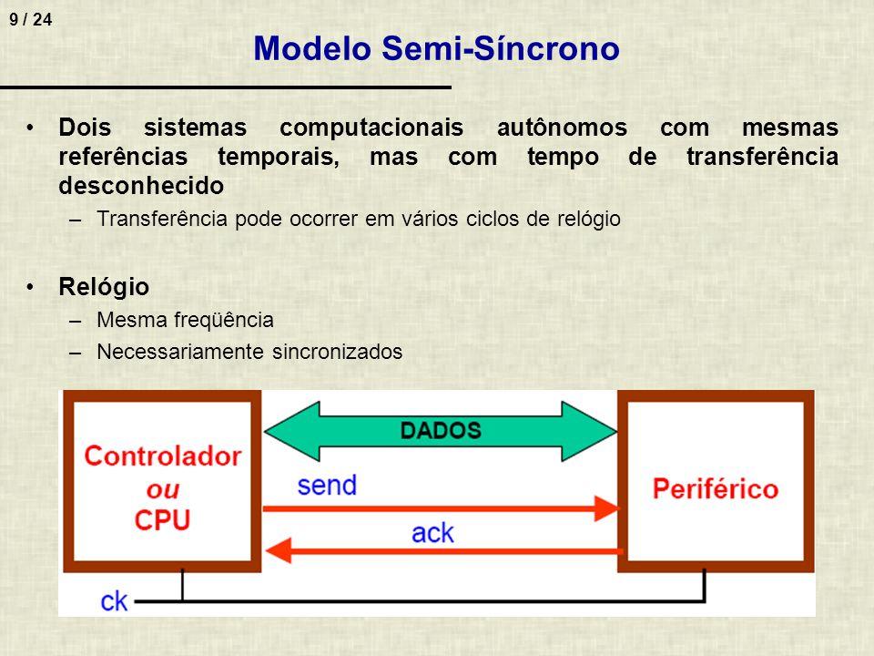 10 / 24 Procedimento 1.CPU disponibiliza dados e sincronamente ativa o sinal send (este sinal deve ficar ativo até periférico responder (podem ser diversos ciclos) 2.Na primeira transição do clock, após o periférico ter armazenado os dados, o periférico ativa o sinal ack 3.No ciclo de clock seguinte CPU remove o send e periférico remove o ack Modelo Semi-Síncrono