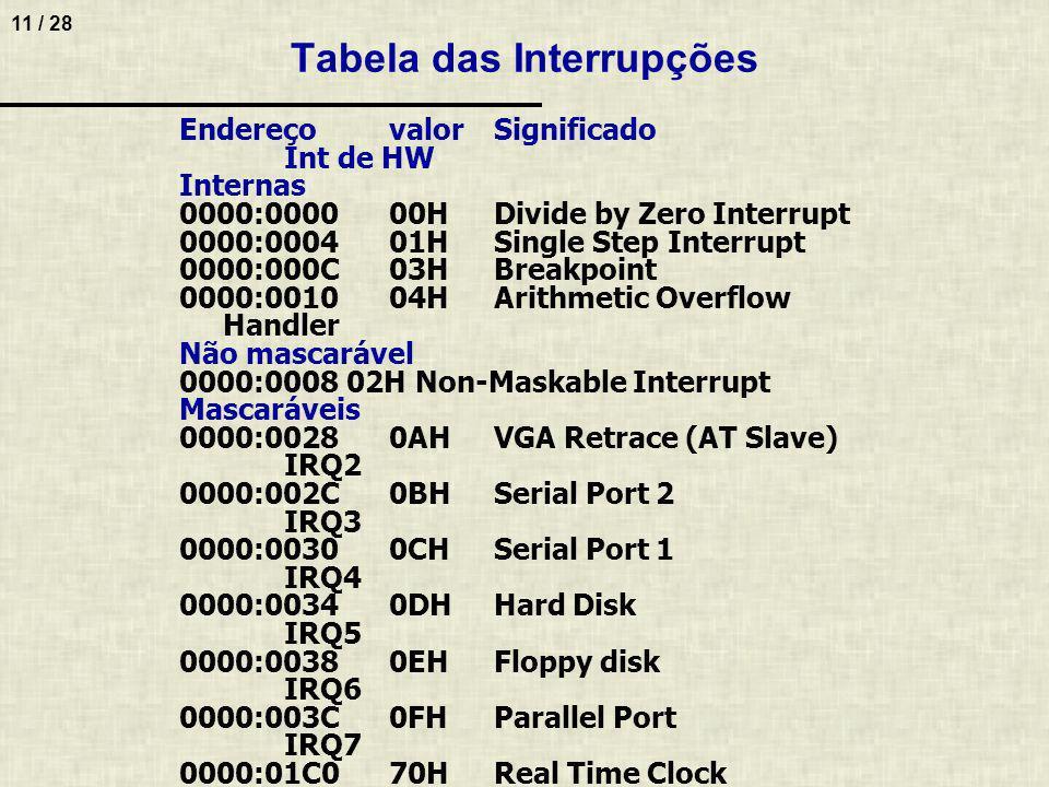 12 / 28 Procedimento do Tratamento de Interrupções 1.Periférico faz requisição ao controlador de interrupção, através das linhas IRQ –Se interrupção está habilitada, controlador enviará sinal ao processador 2.Controlador de interrupção repassa pedido de interrupção ao processador (INTR) 3.Processador envia confirmação de aceite da interrupção (INTA) 4.Controladora de interrupção repassa periférico 5.Periférico coloca seu endereço/dados no barramento 6.Endereço referencia posição de memória no vetor de interrupção (primeiro 1K de memória) –Posição de memória aponta para endereço da rotina de tratamento de interrupção