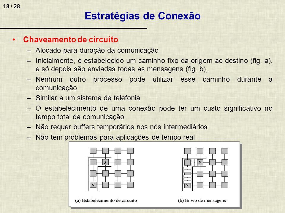 18 / 28 Estratégias de Conexão Chaveamento de circuito –Alocado para duração da comunicação –Inicialmente, é estabelecido um caminho fixo da origem ao