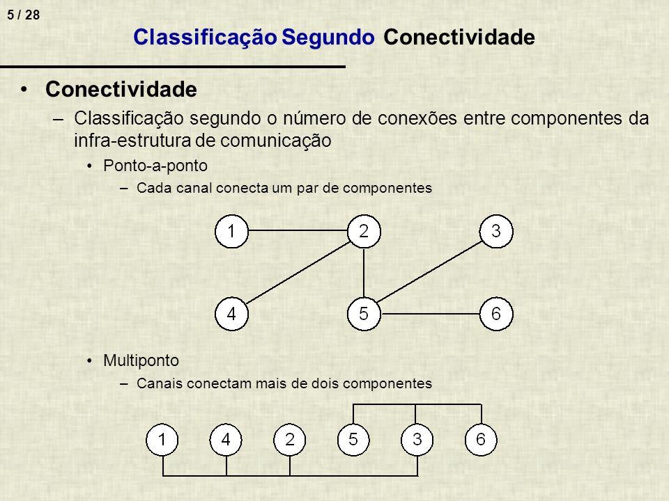 5 / 28 Conectividade –Classificação segundo o número de conexões entre componentes da infra-estrutura de comunicação Ponto-a-ponto –Cada canal conecta