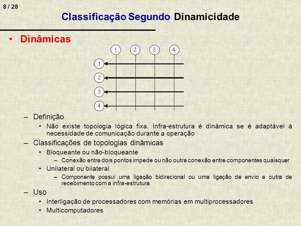 8 / 28 Dinâmicas –Definição Não existe topologia lógica fixa. Infra-estrutura é dinâmica se é adaptável à necessidade de comunicação durante a operaçã