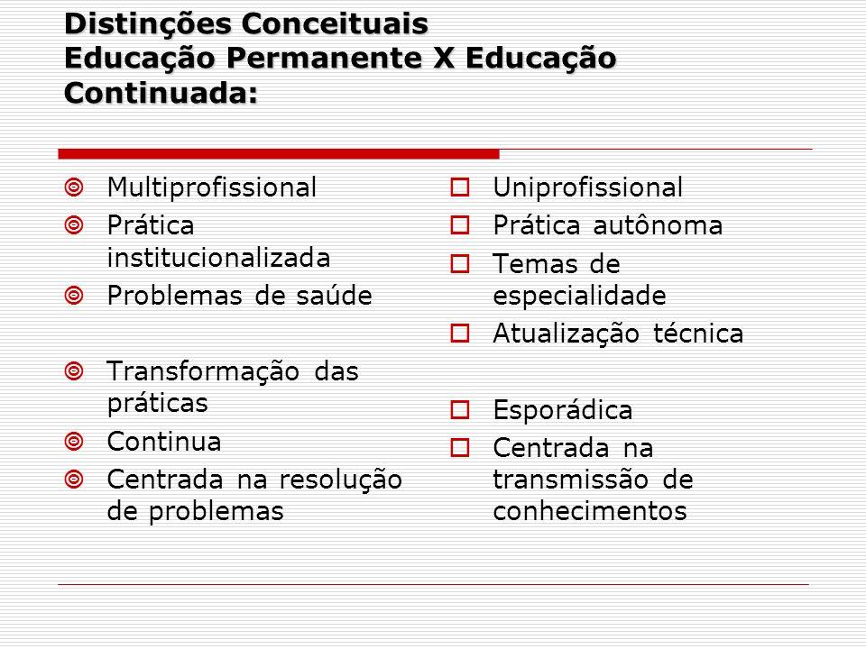 Distinções Conceituais Educação Permanente X Educação Continuada: Multiprofissional Prática institucionalizada Problemas de saúde Transformação das pr