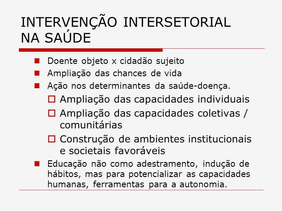 INTERVENÇÃO INTERSETORIAL NA SAÚDE Doente objeto x cidadão sujeito Ampliação das chances de vida Ação nos determinantes da saúde-doença. Ampliação das