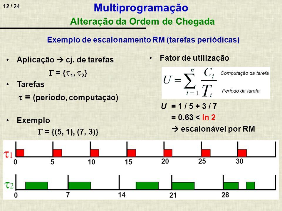 12 / 24 Multiprogramação Alteração da Ordem de Chegada Aplicação cj. de tarefas = { 1, 2 } Tarefas = (período, computação) Exemplo = {(5, 1), (7, 3)}