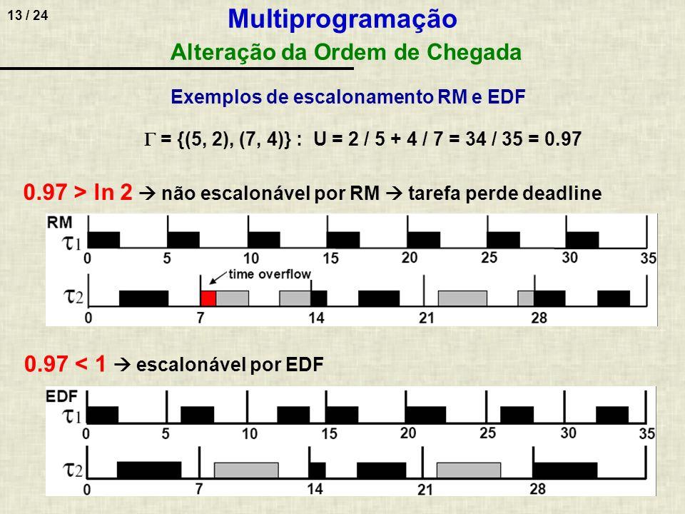13 / 24 = {(5, 2), (7, 4)} : U = 2 / 5 + 4 / 7 = 34 / 35 = 0.97 0.97 < 1 escalonável por EDF 0.97 > ln 2 não escalonável por RM tarefa perde deadline