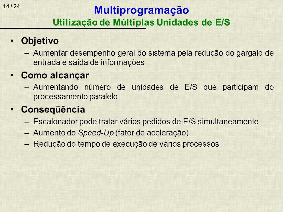 14 / 24 Multiprogramação Utilização de Múltiplas Unidades de E/S Objetivo –Aumentar desempenho geral do sistema pela redução do gargalo de entrada e s