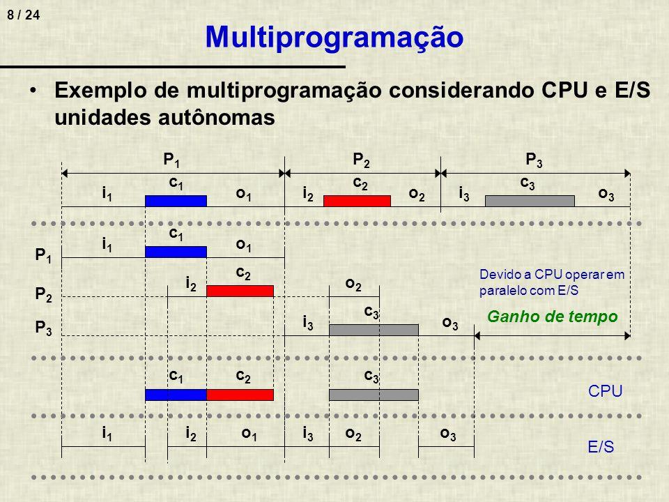 8 / 24 Multiprogramação Exemplo de multiprogramação considerando CPU e E/S unidades autônomas i1i1 o1o1 c1c1 i2i2 o2o2 c2c2 i3i3 o3o3 c3c3 P1P1 P2P2 P
