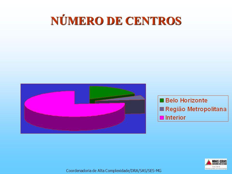 NÚMERO DE CENTROS Coordenadoria de Alta Complexidade/DRA/SAS/SES-MG
