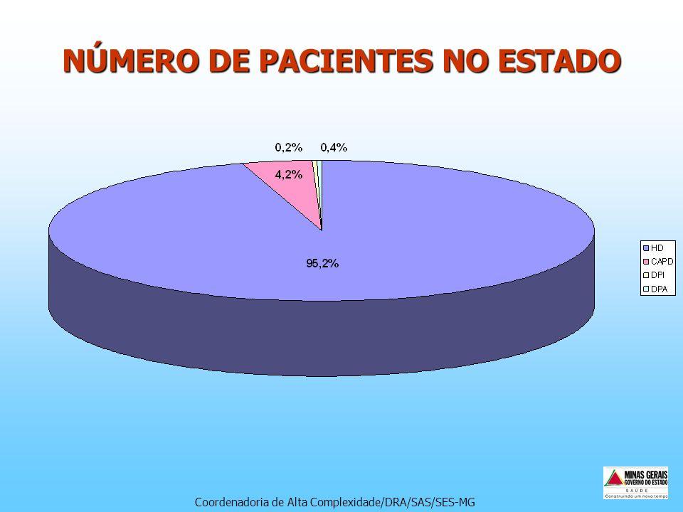 NÚMERO DE PACIENTES NO ESTADO Coordenadoria de Alta Complexidade/DRA/SAS/SES-MG