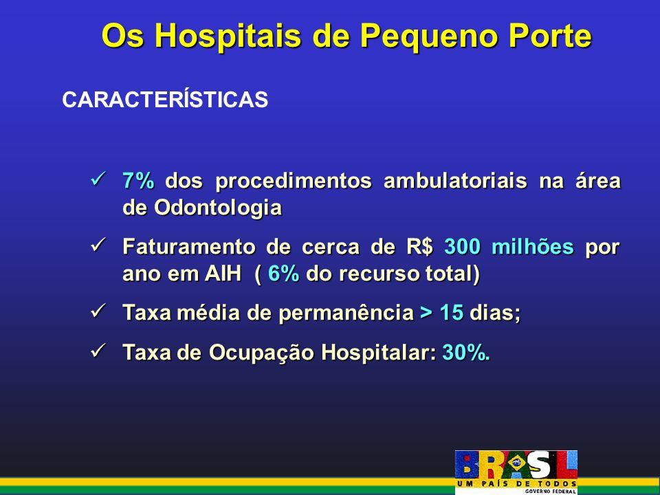 Os Hospitais de Pequeno Porte CARACTERÍSTICAS 7% dos procedimentos ambulatoriais na área de Odontologia 7% dos procedimentos ambulatoriais na área de