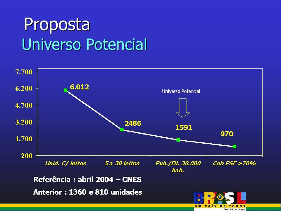 Proposta Universo Potencial Referência : abril 2004 – CNES Anterior : 1360 e 810 unidades