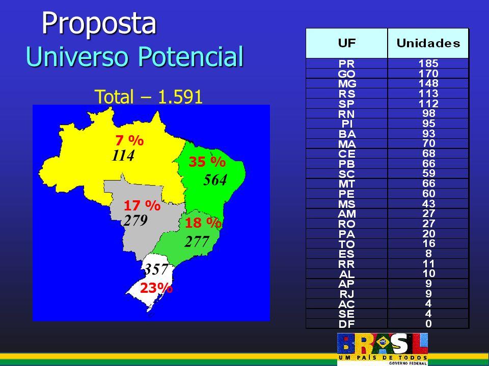 Proposta Universo Potencial 114 564 279 277 357 7 % 18 % 17 % 35 % 23% Total – 1.591
