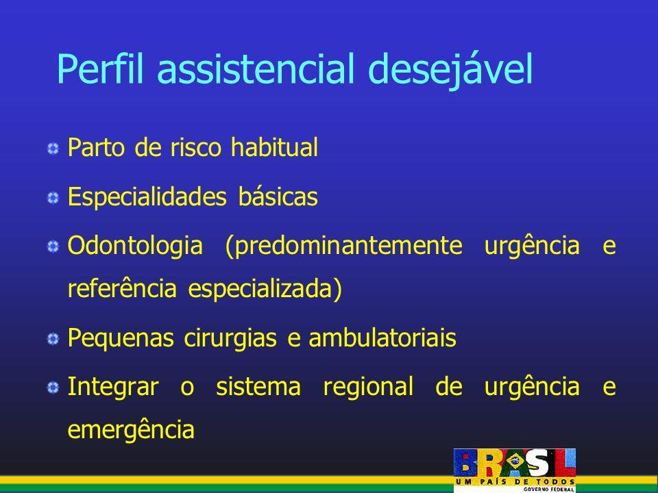 Parto de risco habitual Especialidades básicas Odontologia (predominantemente urgência e referência especializada) Pequenas cirurgias e ambulatoriais