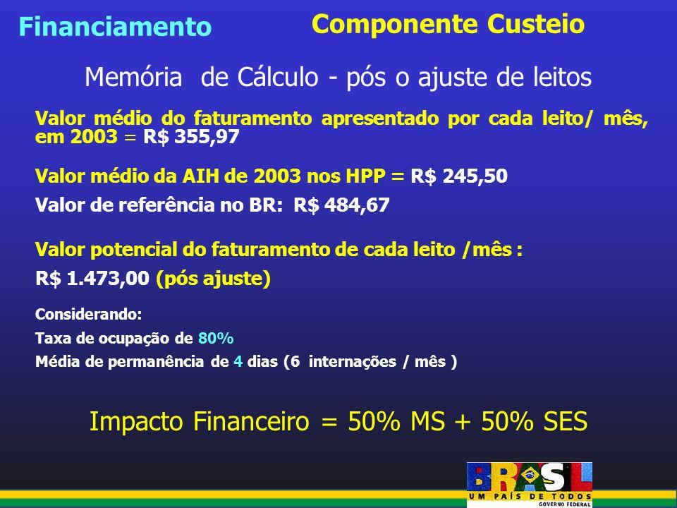 Componente Custeio Memória de Cálculo - pós o ajuste de leitos Valor médio do faturamento apresentado por cada leito/ mês, em 2003 = R$ 355,97 Valor m