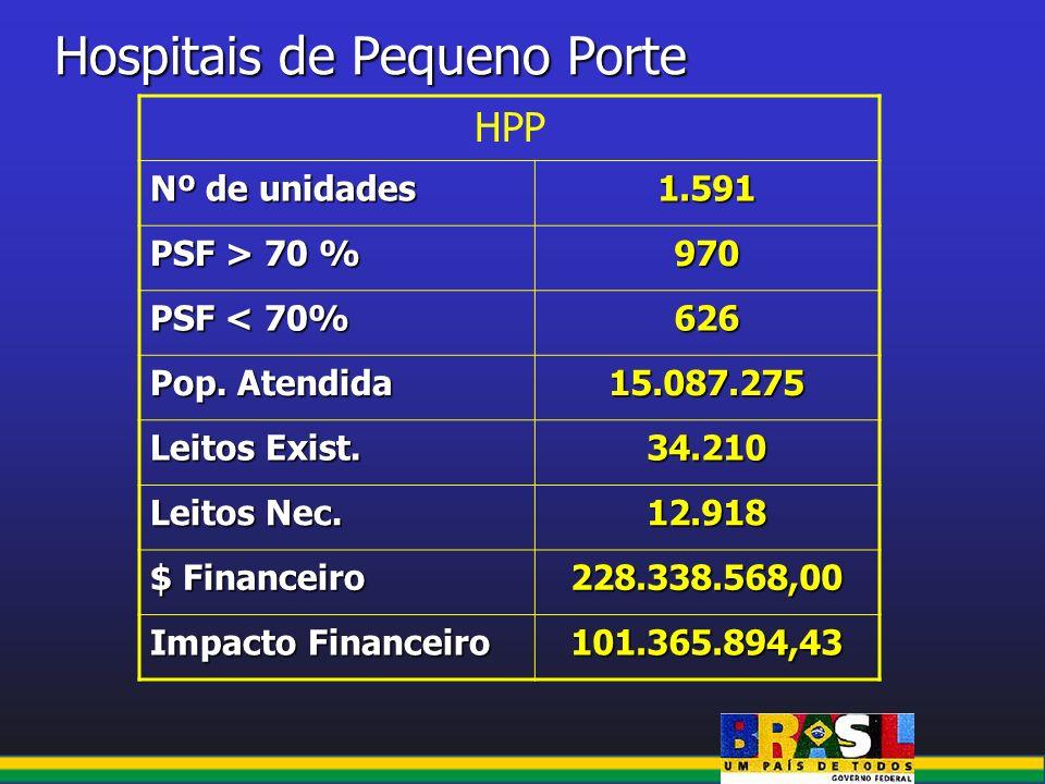 Hospitais de Pequeno Porte HPP Nº de unidades 1.591 PSF > 70 % 970 PSF < 70% 626 Pop. Atendida 15.087.275 Leitos Exist. 34.210 Leitos Nec. 12.918 $ Fi