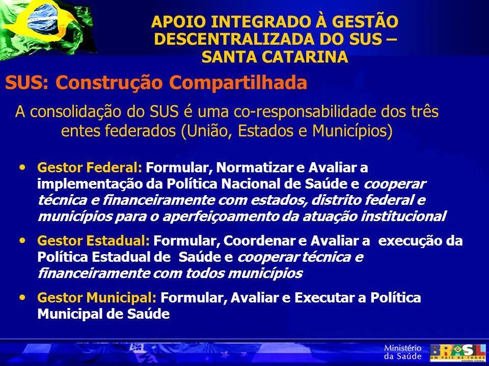 Gestor Federal: Formular, Normatizar e Avaliar a implementação da Política Nacional de Saúde e cooperar técnica e financeiramente com estados, distrit