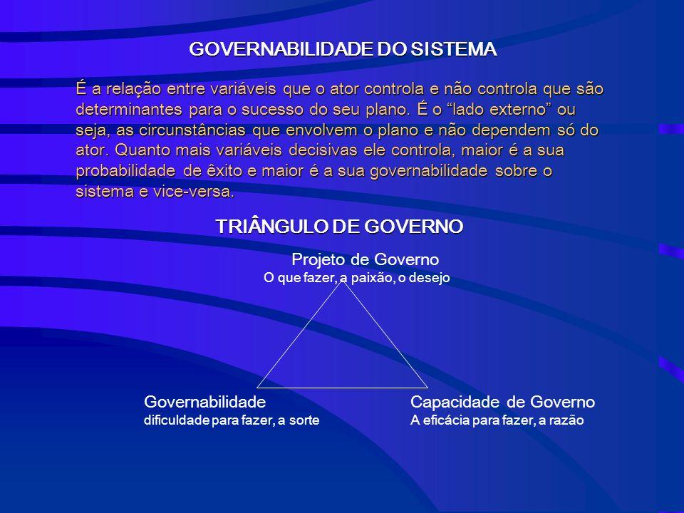 GOVERNABILIDADE DO SISTEMA É a relação entre variáveis que o ator controla e não controla que são determinantes para o sucesso do seu plano.