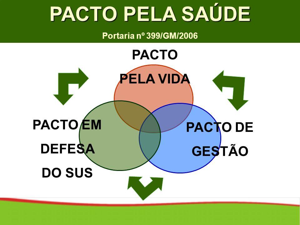 PACTO PELA SAÚDE Portaria nº 399/GM/2006 PACTO DE GESTÃO PACTO EM DEFESA DO SUS PACTO PELA VIDA