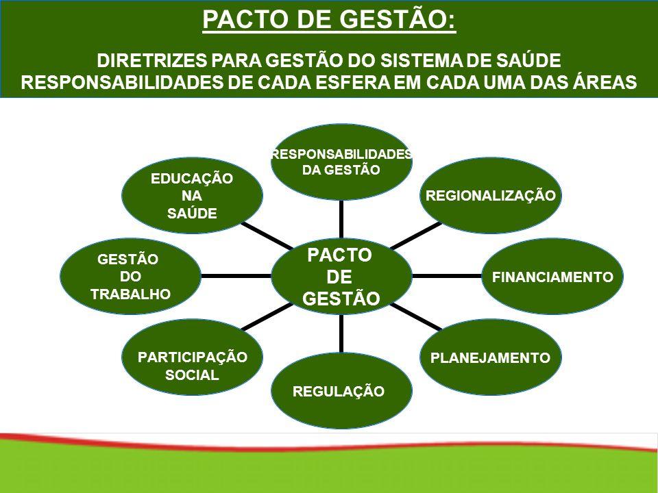 PACTO DE GESTÃO: DIRETRIZES PARA GESTÃO DO SISTEMA DE SAÚDE RESPONSABILIDADES DE CADA ESFERA EM CADA UMA DAS ÁREAS