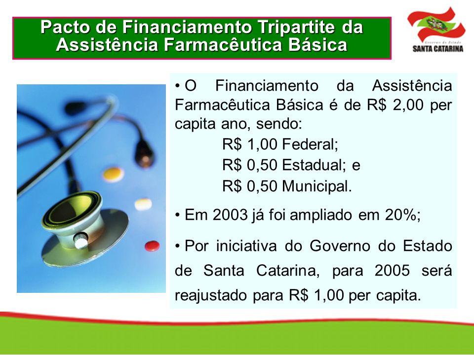 O Financiamento da Assistência Farmacêutica Básica é de R$ 2,00 per capita ano, sendo: R$ 1,00 Federal; R$ 0,50 Estadual; e R$ 0,50 Municipal.
