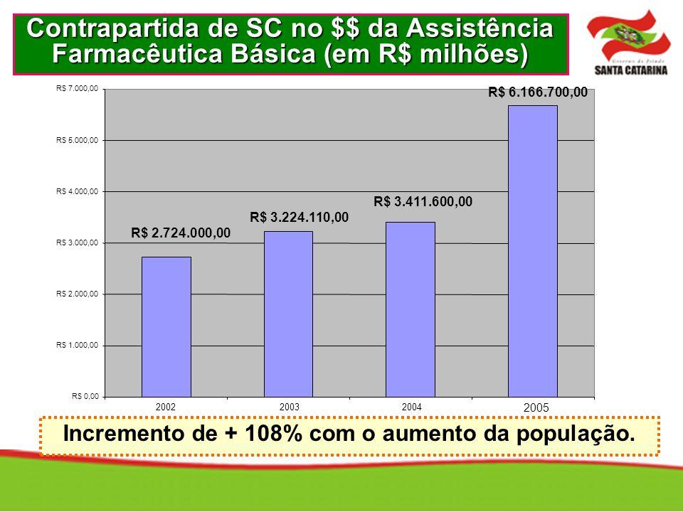 Contrapartida de SC no $$ da Assistência Farmacêutica Básica (em R$ milhões) Incremento de + 108% com o aumento da população.
