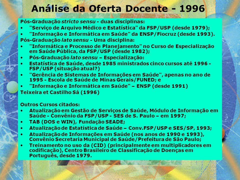 Análise da Oferta Docente - 1996 Pós-Graduação stricto sensu - duas disciplinas: