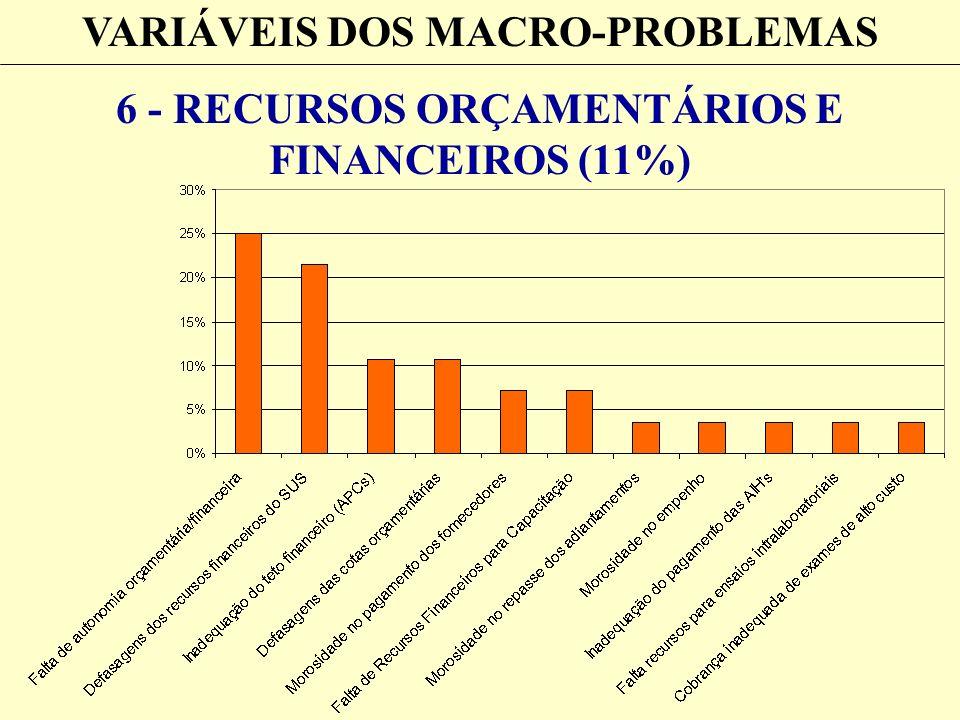 VARIÁVEIS DOS MACRO-PROBLEMAS 6 - RECURSOS ORÇAMENTÁRIOS E FINANCEIROS (11%)