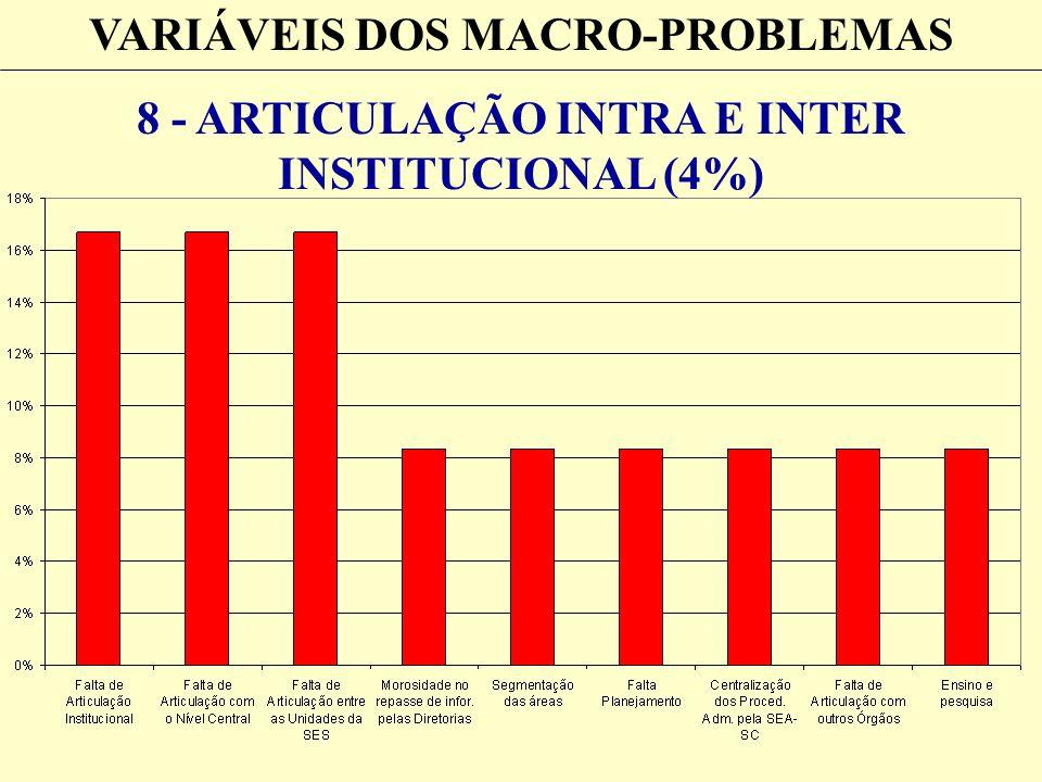 VARIÁVEIS DOS MACRO-PROBLEMAS 8 - ARTICULAÇÃO INTRA E INTER INSTITUCIONAL (4%)