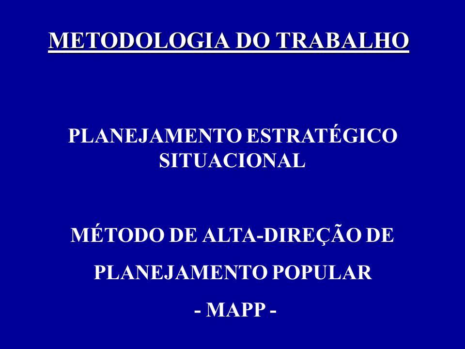 METODOLOGIA DO TRABALHO PLANEJAMENTO ESTRATÉGICO SITUACIONAL MÉTODO DE ALTA-DIREÇÃO DE PLANEJAMENTO POPULAR - MAPP -