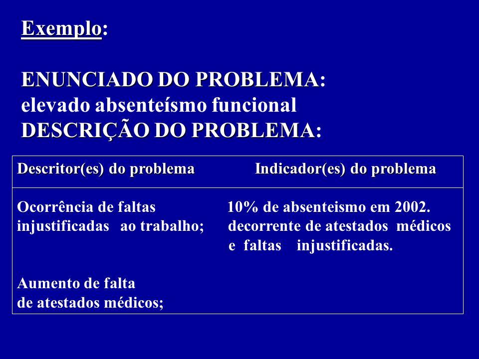 Exemplo Exemplo: ENUNCIADO DO PROBLEMA ENUNCIADO DO PROBLEMA: elevado absenteísmo funcional DESCRIÇÃO DO PROBLEMA DESCRIÇÃO DO PROBLEMA: Descritor(es) do problema Indicador(es) do problema Ocorrência de faltas 10% de absenteismo em 2002.