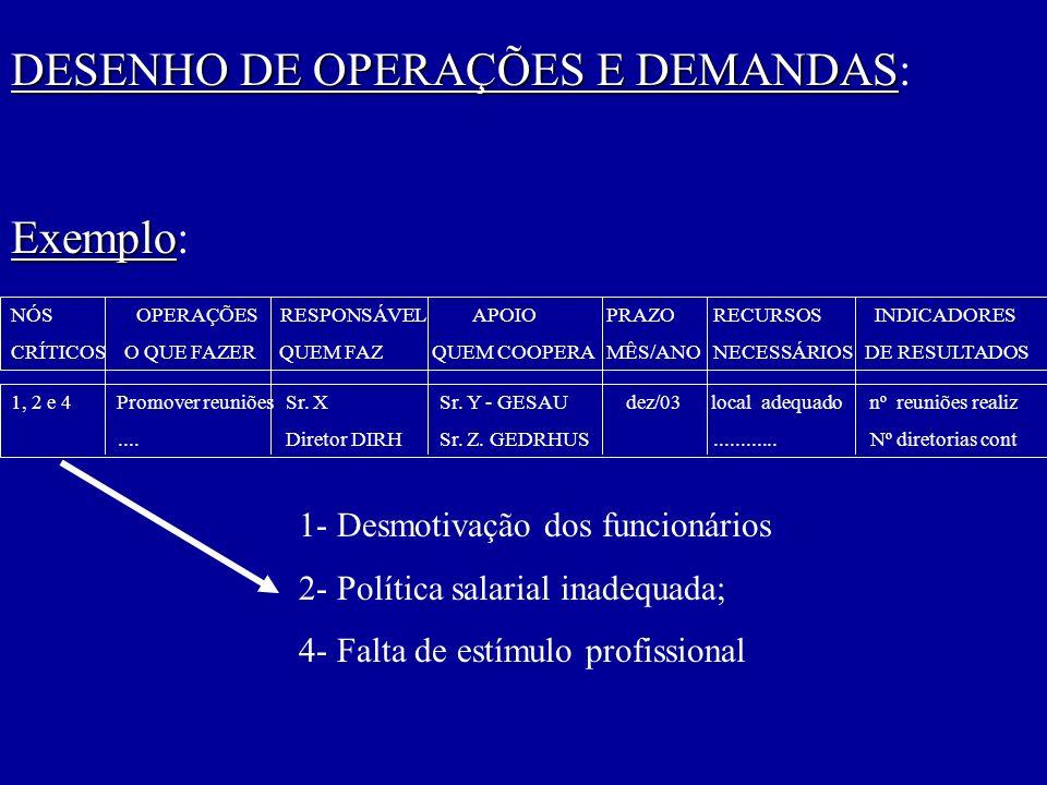 NÓS OPERAÇÕES RESPONSÁVEL APOIO PRAZO RECURSOS INDICADORES CRÍTICOS O QUE FAZER QUEM FAZ QUEM COOPERA MÊS/ANO NECESSÁRIOS DE RESULTADOS DESENHO DE OPERAÇÕES E DEMANDAS DESENHO DE OPERAÇÕES E DEMANDAS: Exemplo Exemplo: 1, 2 e 4 Promover reuniões Sr.