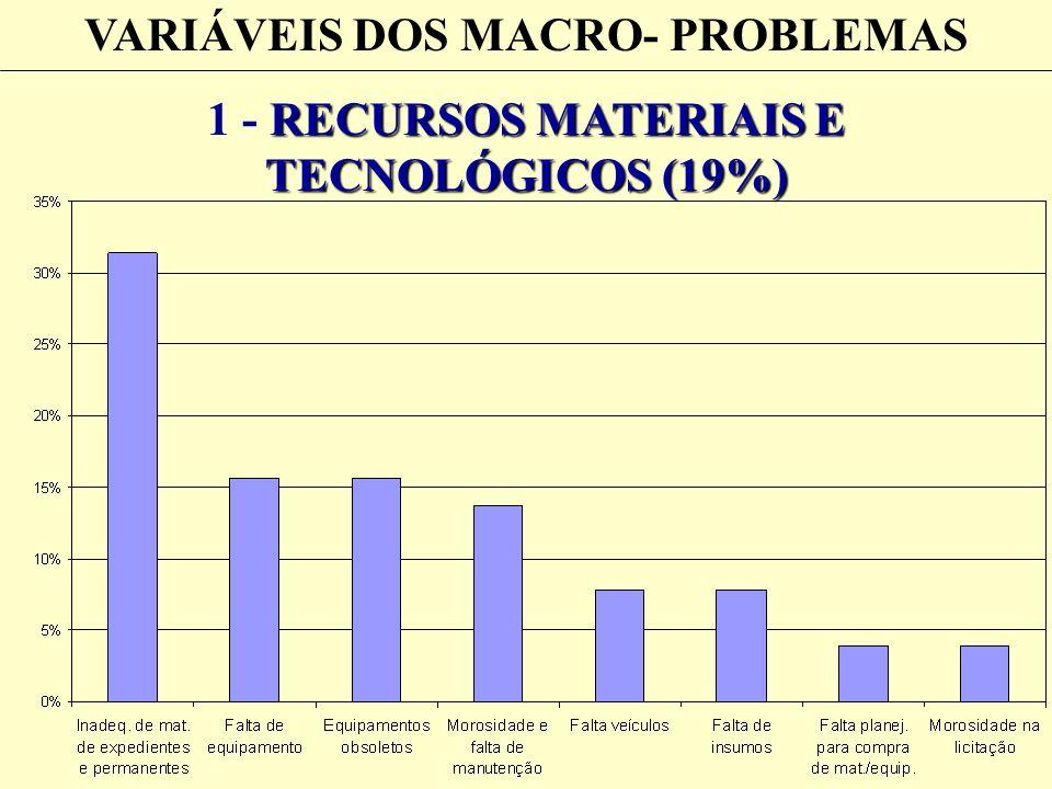 VARIÁVEIS DOS MACRO- PROBLEMAS RECURSOS MATERIAIS E TECNOLÓGICOS (19%) 1 - RECURSOS MATERIAIS E TECNOLÓGICOS (19%)
