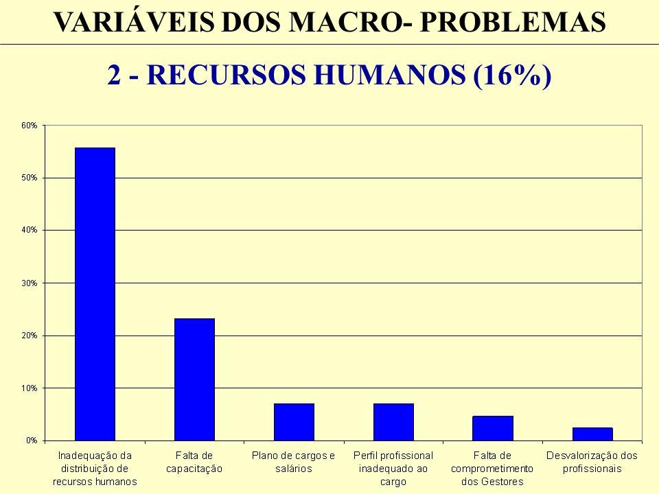 VARIÁVEIS DOS MACRO- PROBLEMAS 2 - RECURSOS HUMANOS (16%)