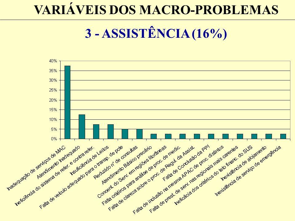 VARIÁVEIS DOS MACRO-PROBLEMAS 3 - ASSISTÊNCIA (16%)