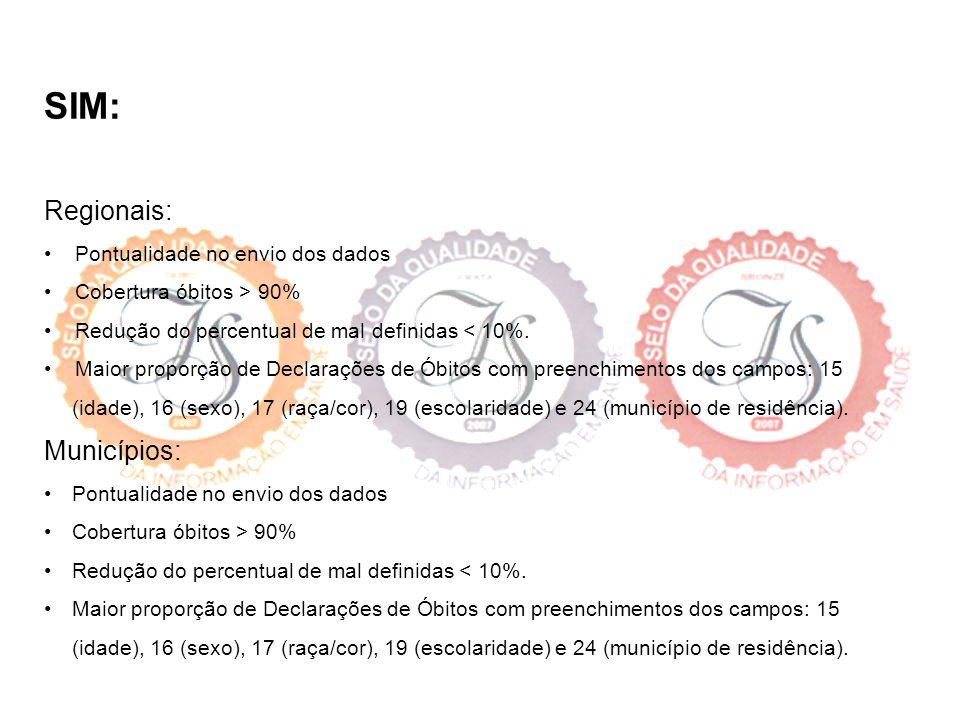 SINASC: Regionais: Pontualidade no envio dos dados Cobertura SINASC > 90% Maior proporção de Declarações de Nascidos Vivos (D.Ns) com preenchimento dos campos: 6 (local de ocorrência), 15 (idade da mãe), 17 (escolaridade da mãe),23 (Município de residência), 25 (Duração da gestação), 26 (tipo de gravidez), 27 (Tipo de parto), 28 (Número de consultas de pré-natal), 32 (raça/cor) e 33 (peso ao nascer).