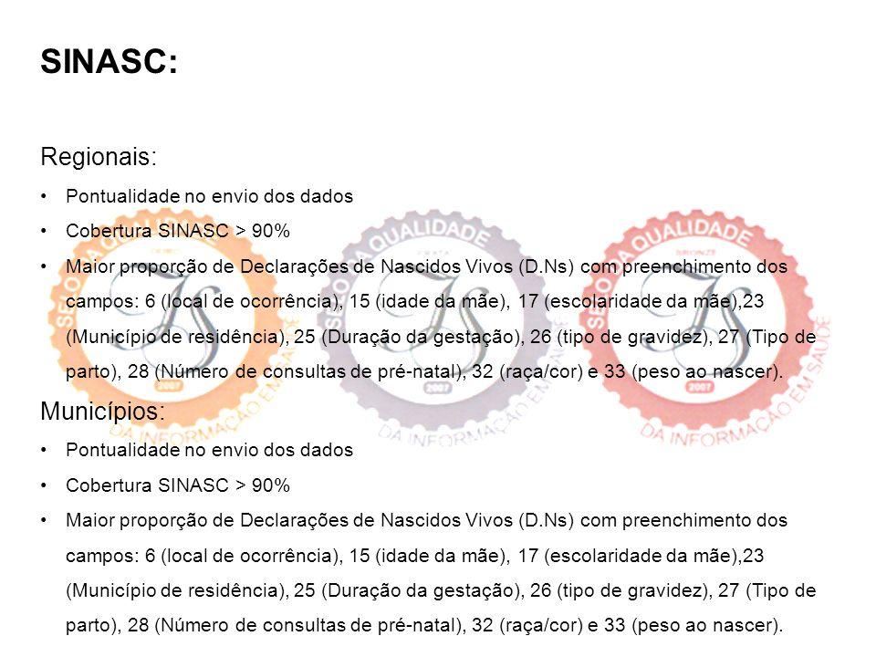 SINASC: Regionais: Pontualidade no envio dos dados Cobertura SINASC > 90% Maior proporção de Declarações de Nascidos Vivos (D.Ns) com preenchimento do