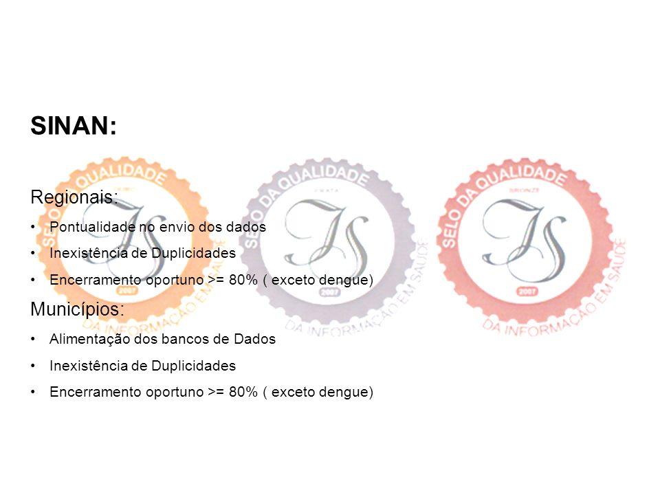 SINAN: Regionais: Pontualidade no envio dos dados Inexistência de Duplicidades Encerramento oportuno >= 80% ( exceto dengue) Municípios: Alimentação d